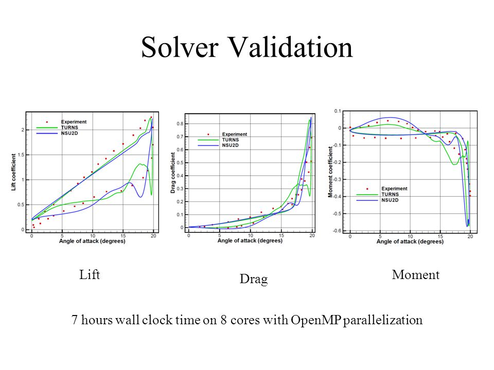 Solver Validation Lift Drag Moment 7 hours wall clock time on 8 cores with OpenMP parallelization