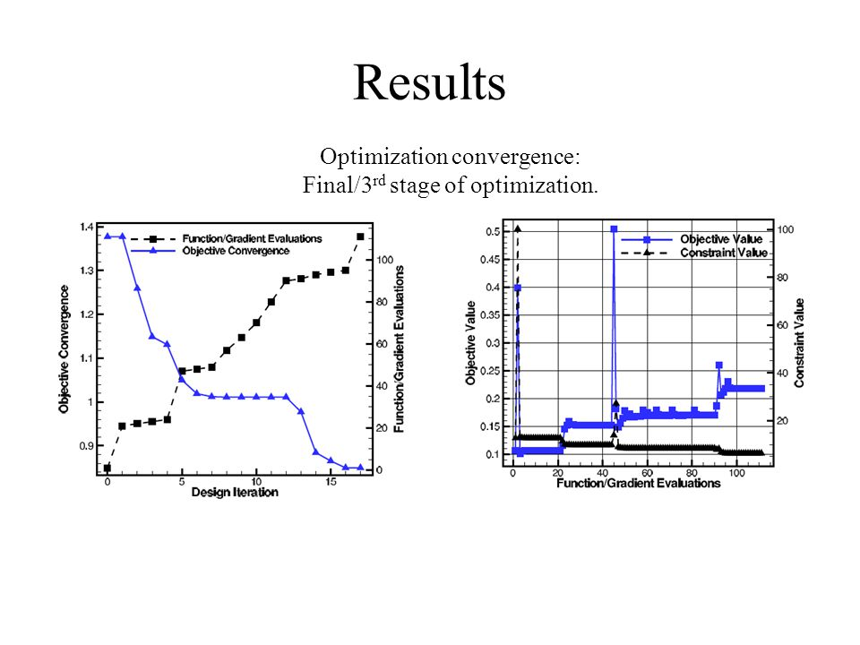 Results Optimization convergence: Final/3 rd stage of optimization.