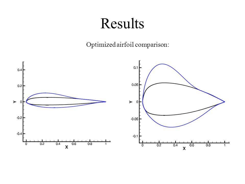 Results Optimized airfoil comparison: