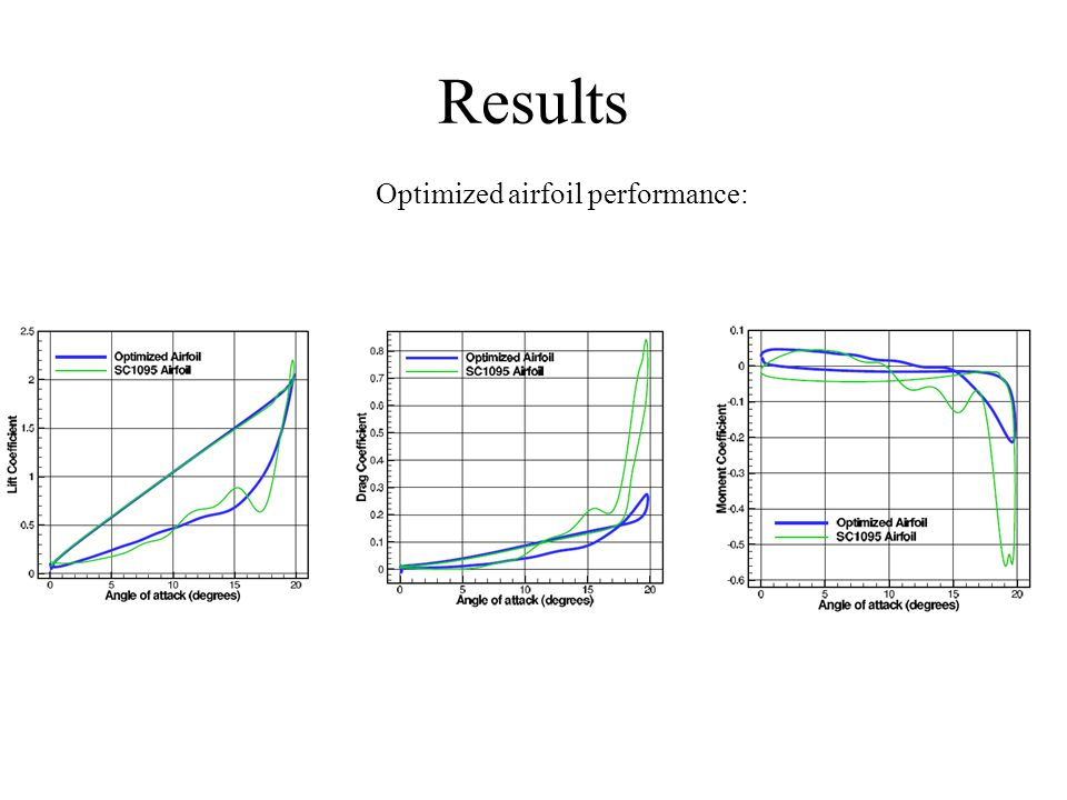 Results Optimized airfoil performance:
