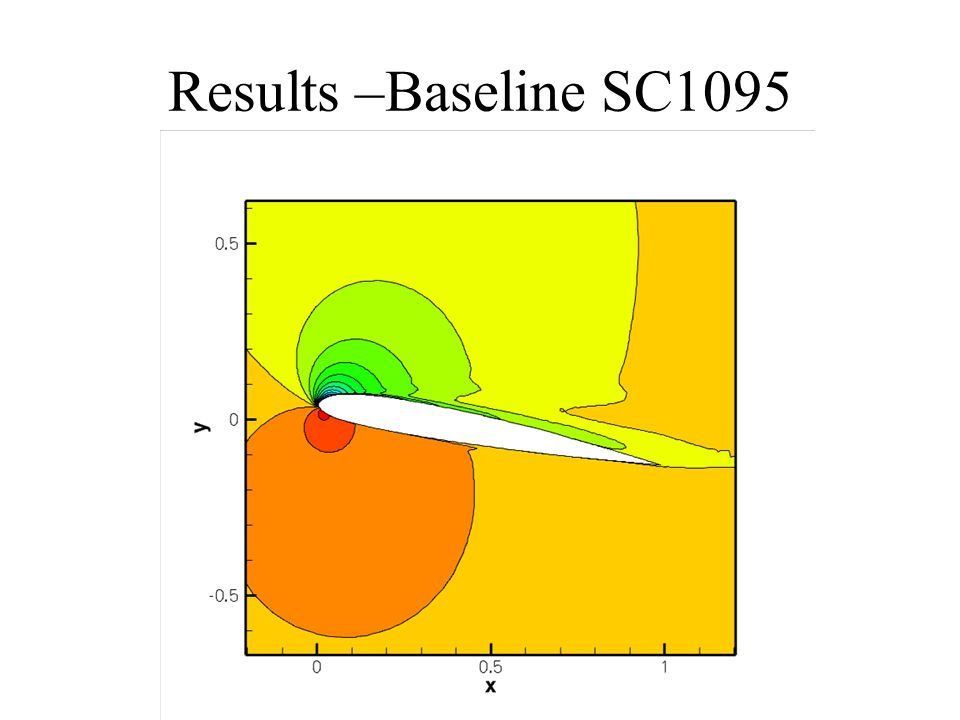 Results –Baseline SC1095