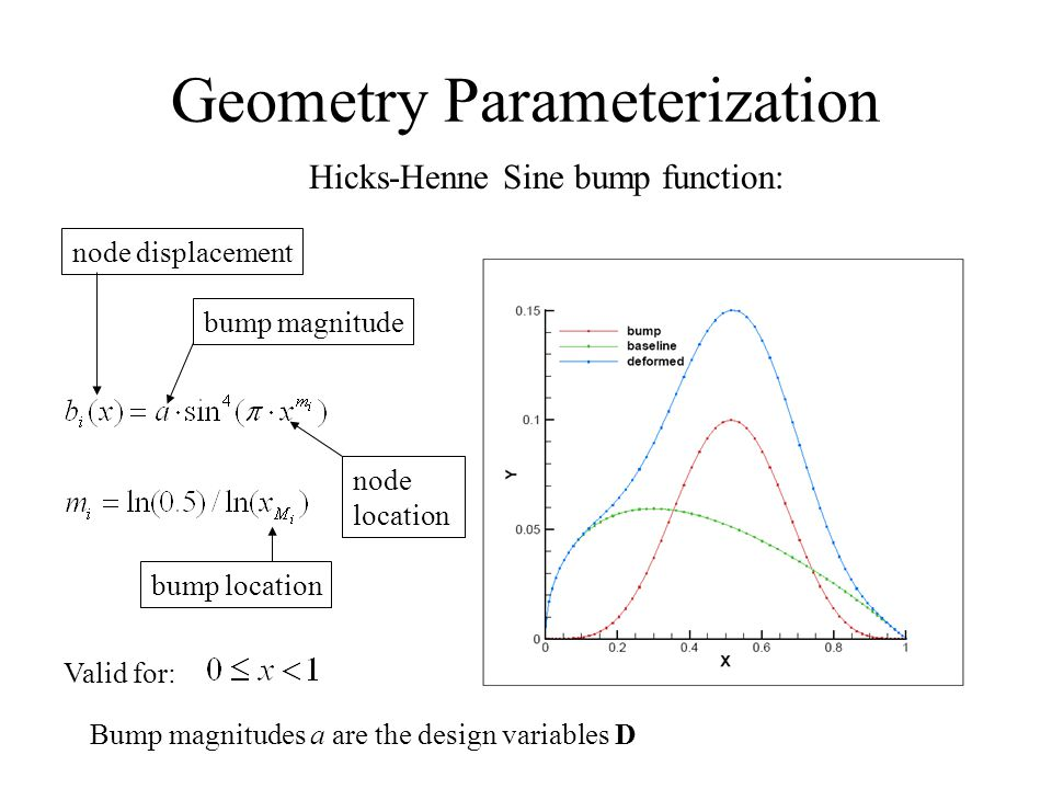 Geometry Parameterization Hicks-Henne Sine bump function: bump location node location node displacement bump magnitude Valid for: Bump magnitudes a ar