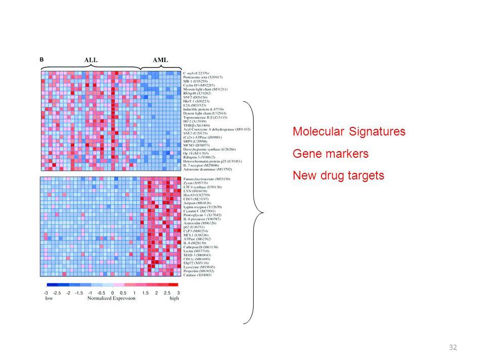 32 Molecular Signatures Gene markers New drug targets