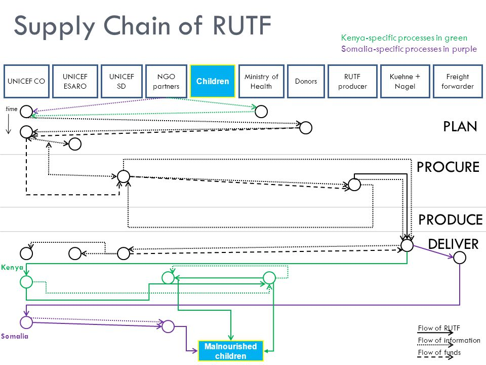  Challenge 1: Inefficient flow of information and funds forces supply chain to be reactive, not proactive  Forecasts are inconsistent in methods and quality  Flow of money does not necessarily coincide with need  Causes ordering of RUTF to be uneven Supply Chain Challenges