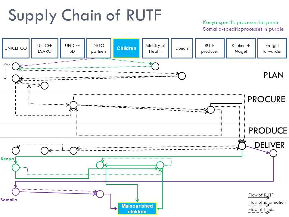 Supply Chain of RUTF UNICEF CO UNICEF ESARO UNICEF SD NGO partners Ministry of Health RUTF producer Kuehne + Nagel Freight forwarder Donors PLAN PROCU