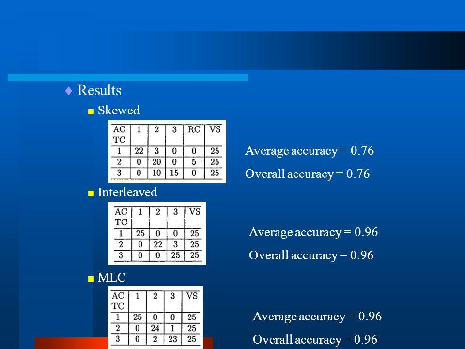  Results  Skewed  Interleaved  MLC Average accuracy = 0.76 Overall accuracy = 0.76 Average accuracy = 0.96 Overall accuracy = 0.96 Average accuracy = 0.96 Overall accuracy = 0.96