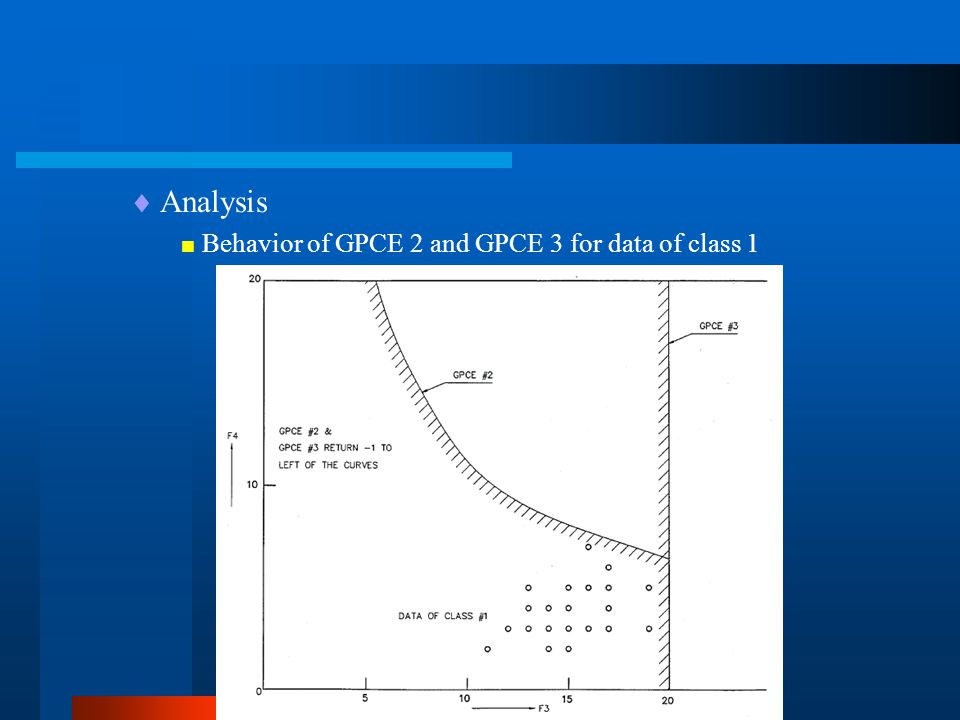  Analysis  Behavior of GPCE 2 and GPCE 3 for data of class 1