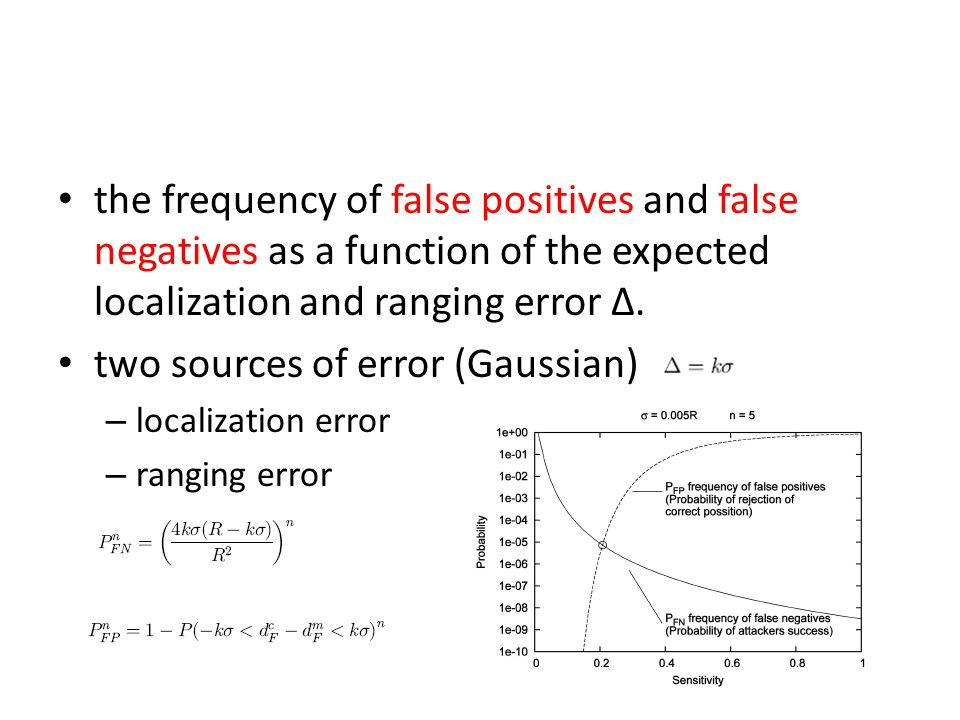 the frequency of false positives and false negatives as a function of the expected localization and ranging error ∆. two sources of error (Gaussian) –