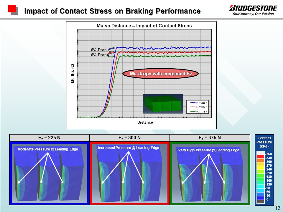 13 Mu drops with increased Fz 6% Drop F z = 300 NF z = 225 N Moderate Pressure @ Leading Edge Increased Pressure @ Leading Edge Very High Pressure @ Leading Edge F z = 375 N Impact of Contact Stress on Braking Performance Contact Pressure (kPa) - 360 - 330 - 300 - 270 - 240 - 210 - 180 - 150 - 120 - 90 - 60 - 30 - 0 Mu (Fx/Fz) Distance Mu vs Distance – Impact of Contact Stress F z = 225 N F z = 300 N F z = 375 N