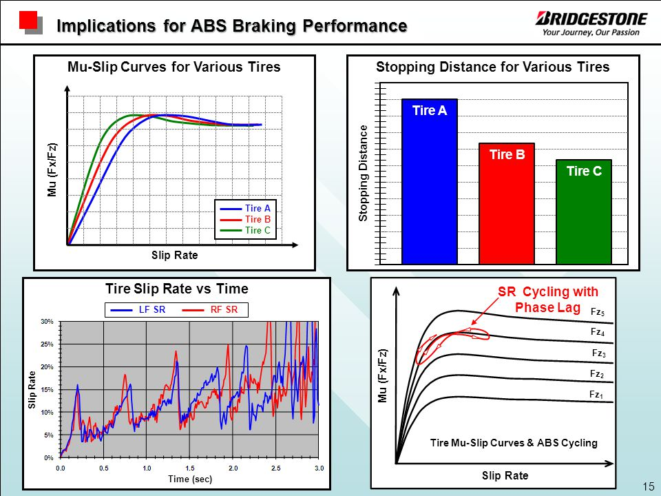 15 Implications for ABS Braking Performance Mu (Fx/Fz)Slip Rate Mu-Slip Curves for Various Tires Tire A Tire B Tire C Stopping Distance for Various Tires Stopping Distance Tire A Tire B Tire C Tire Mu-Slip Curves & ABS Cycling SR Cycling with Phase Lag Fz 1 Fz 2 Fz 3 Fz 4 Fz 5 Tire Slip Rate vs Time LF SRRF SR Time (sec) Slip Rate Mu (Fx/Fz)Slip Rate