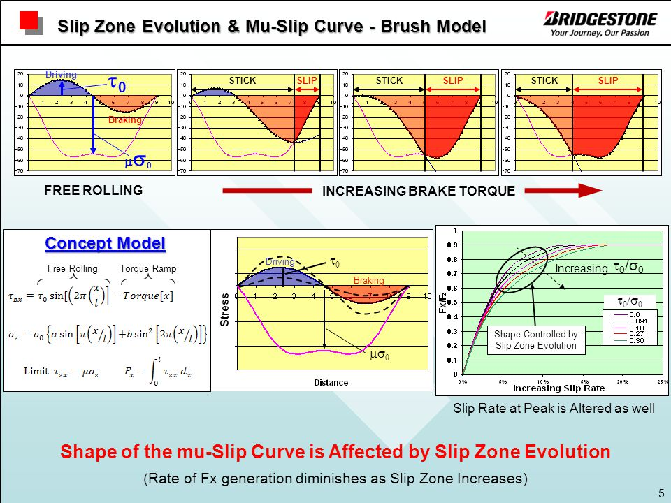 5 Slip Zone Evolution & Mu-Slip Curve - Brush Model Shape of the mu-Slip Curve is Affected by Slip Zone Evolution (Rate of Fx generation diminishes as Slip Zone Increases) Driving Braking 00  0 Shape Controlled by Slip Zone Evolution 0/00/0 Increasing 0/σ00/σ0 Slip Rate at Peak is Altered as well INCREASING BRAKE TORQUE FREE ROLLING Stress Free RollingTorque Ramp Concept Model FREE ROLLING SLIPSTICK SLIPSTICKSLIPSTICK 00 00 Driving Braking