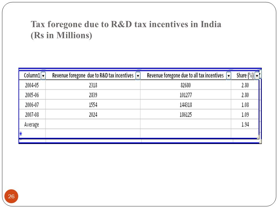 Tax foregone due to R&D tax incentives in India (Rs in Millions) 26