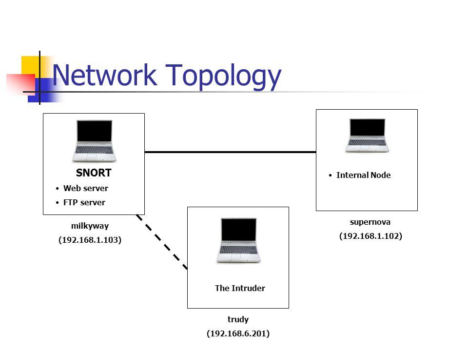 Network Topology supernova (192.168.1.102) milkyway (192.168.1.103) trudy (192.168.6.201) SNORT Web server FTP server Internal Node The Intruder