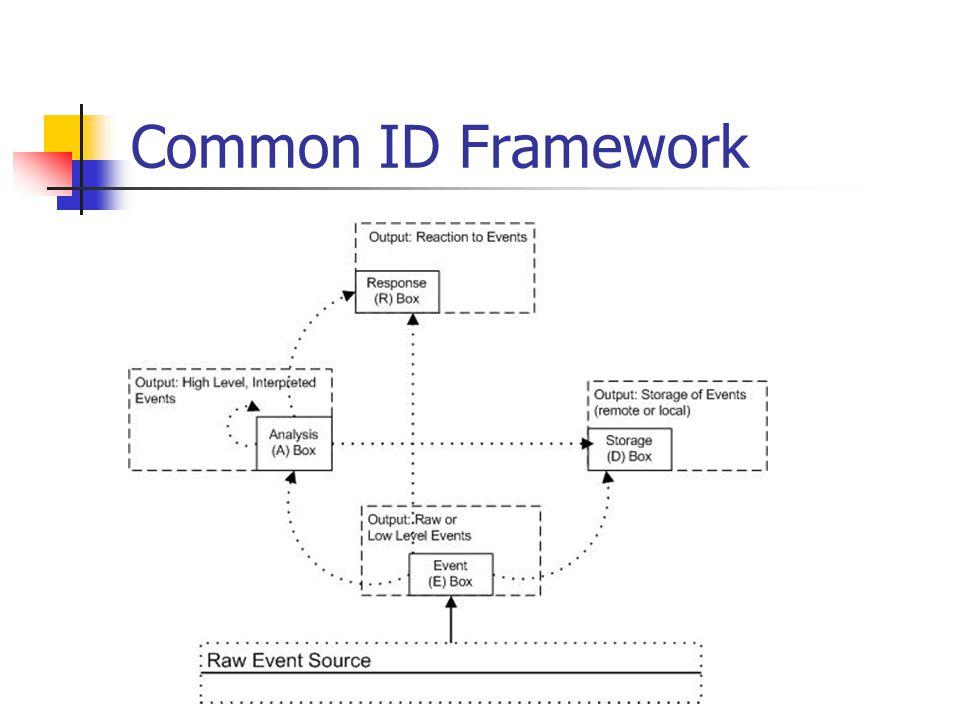 Common ID Framework