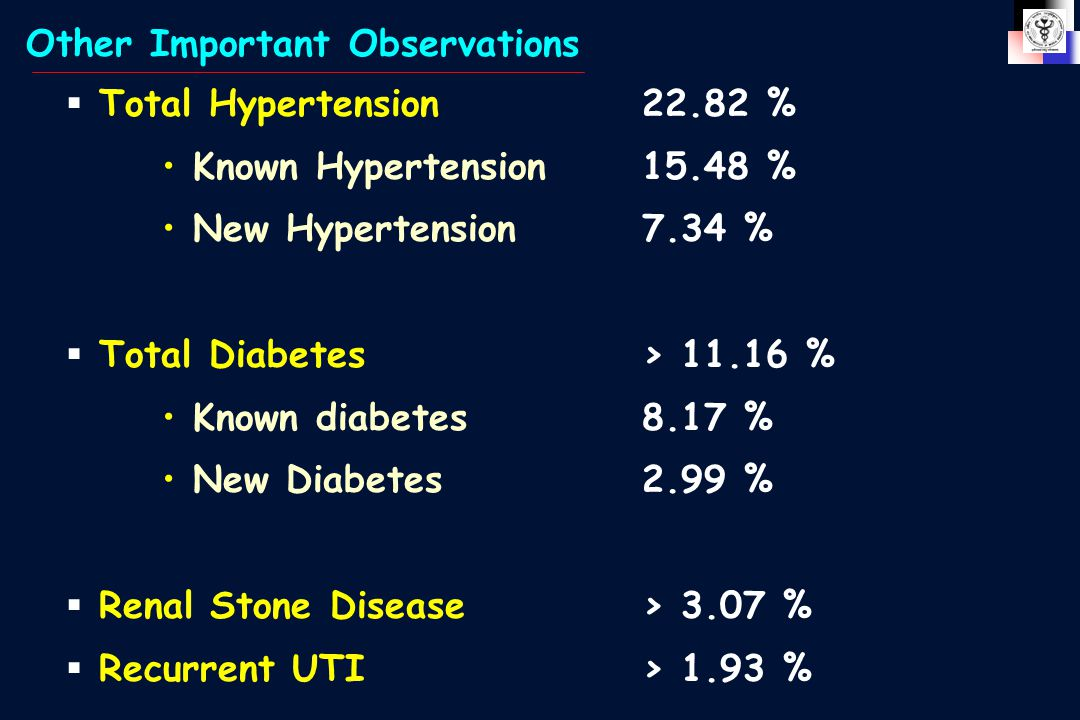  Total Hypertension22.82 % Known Hypertension15.48 % New Hypertension7.34 %  Total Diabetes> 11.16 % Known diabetes8.17 % New Diabetes2.99 %  Renal Stone Disease> 3.07 %  Recurrent UTI> 1.93 % Other Important Observations