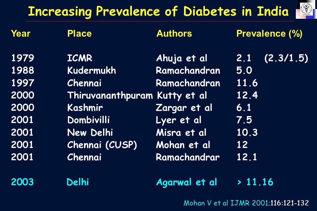 Increasing Prevalence of Diabetes in India YearPlace AuthorsPrevalence (%) 1979ICMR Ahuja et al2.1(2.3/1.5) 1988Kudermukh Ramachandran5.0 1997Chennai
