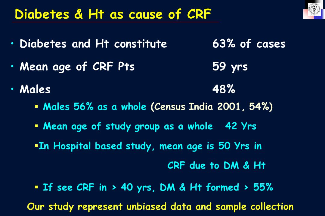 Diabetes & Ht as cause of CRF Diabetes and Ht constitute 63% of cases Mean age of CRF Pts59 yrs Males48% Our study represent unbiased data and sample collection  Males 56% as a whole (Census India 2001, 54%)  Mean age of study group as a whole 42 Yrs  In Hospital based study, mean age is 50 Yrs in CRF due to DM & Ht  If see CRF in > 40 yrs, DM & Ht formed > 55%