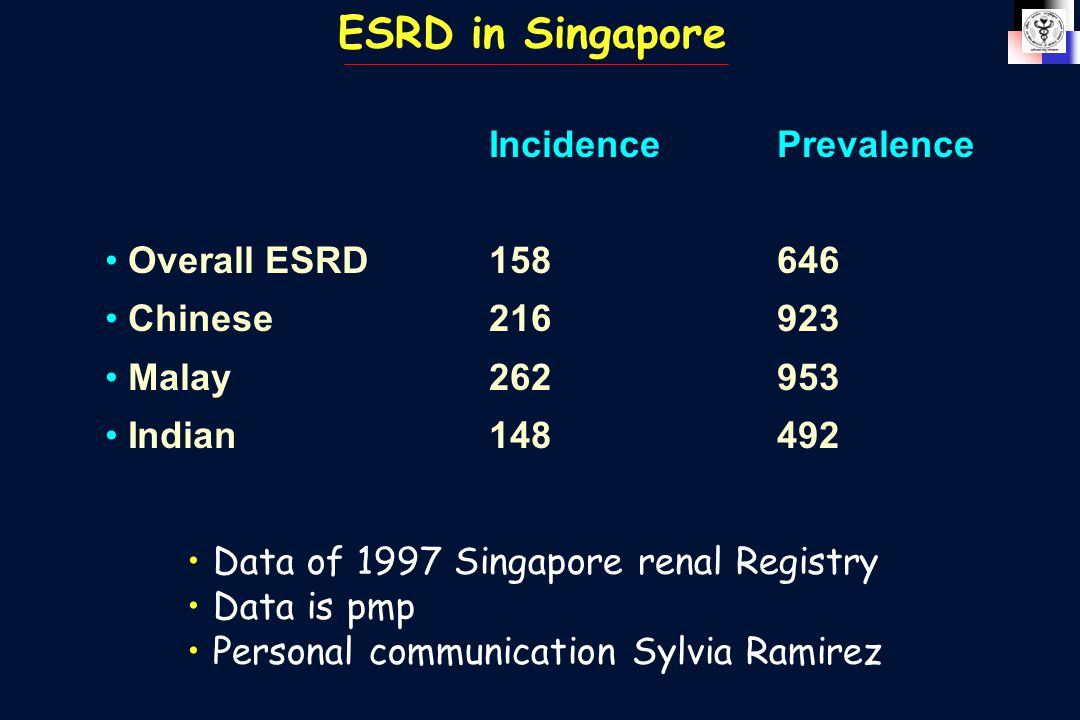 ESRD in Singapore IncidencePrevalence Overall ESRD158 646 Chinese216 923 Malay262 953 Indian148 492 Data of 1997 Singapore renal Registry Data is pmp