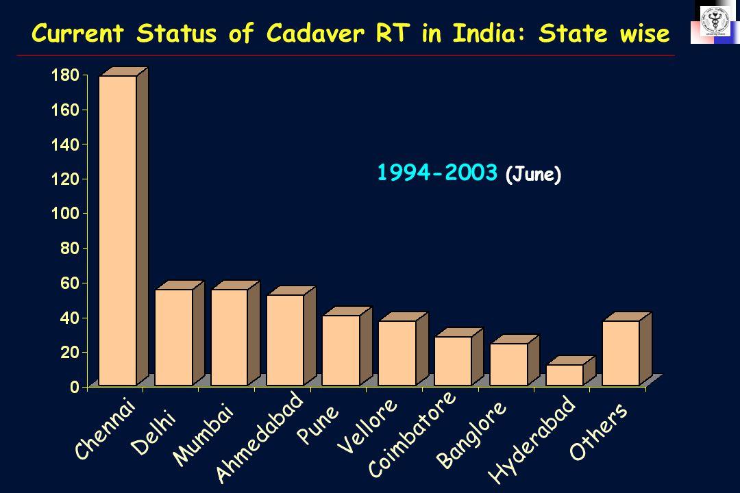 Current Status of Cadaver RT in India: State wise 1994-2003 (June) Chennai Delhi Mumbai Ahmedabad Pune Vellore Coimbatore Banglore Hyderabad Others
