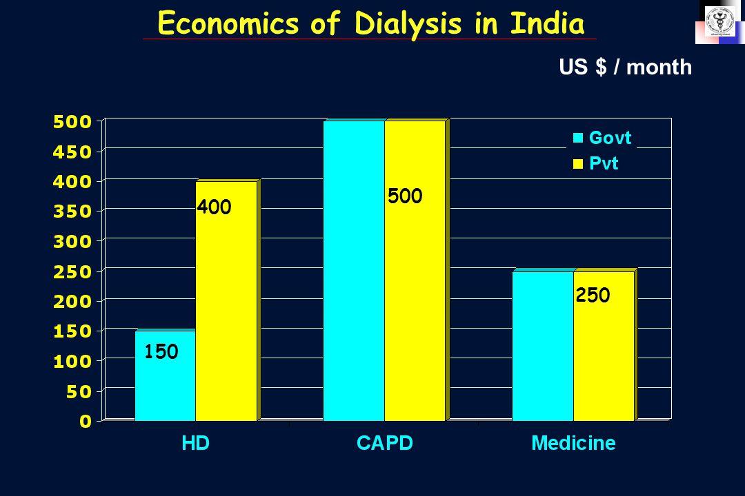 US $ / month Economics of Dialysis in India 150 400 500 250
