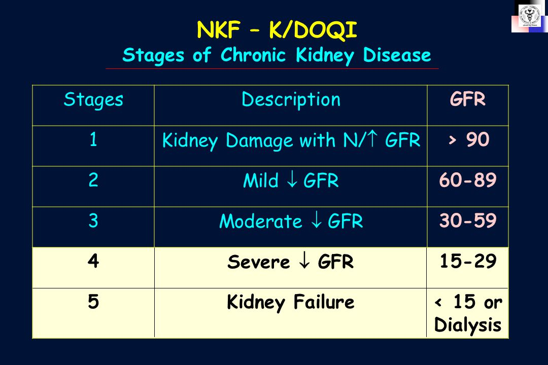 NKF – K/DOQI Stages of Chronic Kidney Disease StagesDescriptionGFR 1Kidney Damage with N/  GFR> 90 2Mild  GFR60-89 3Moderate  GFR30-59 4Severe  GFR15-29 5Kidney Failure< 15 or Dialysis
