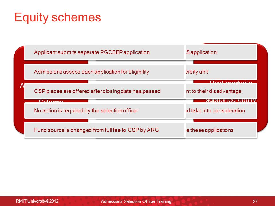 RMIT University©2012 27 Equity schemes ACESS Alternative Category Entry Selection Scheme PGCSEP Post graduate Commonwealth supported equity place Applicant submits separate ACESS application Form is assessed by Equity & Diversity unit Applicant is given a score relevant to their disadvantage Selection staff review the score and take into consideration Equity database is used to manage these applications Applicant submits separate PGCSEP application Admissions assess each application for eligibility CSP places are offered after closing date has passed No action is required by the selection officer Fund source is changed from full fee to CSP by ARG Admissions Selection Officer Training