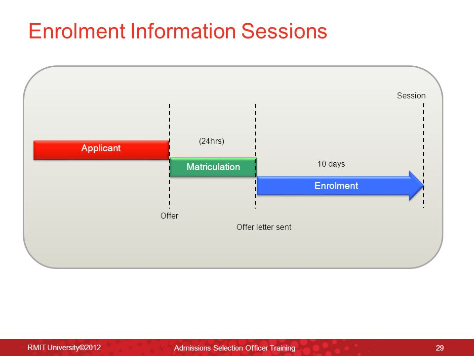 RMIT University©2012 29 Enrolment Information Sessions Applicant Matriculation Enrolment Offer Session (24hrs) 10 days Offer letter sent Admissions Selection Officer Training