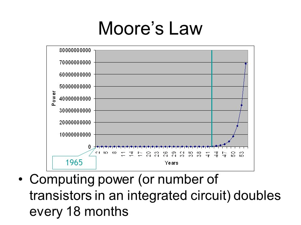 Moore's Law Computing power (or number of transistors in an integrated circuit) doubles every 18 months 1965