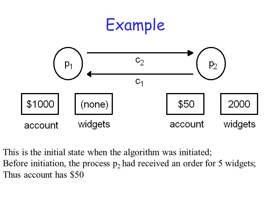 Example This is the initial state when the algorithm was initiated; Before initiation, the process p 2 had received an order for 5 widgets; Thus accou