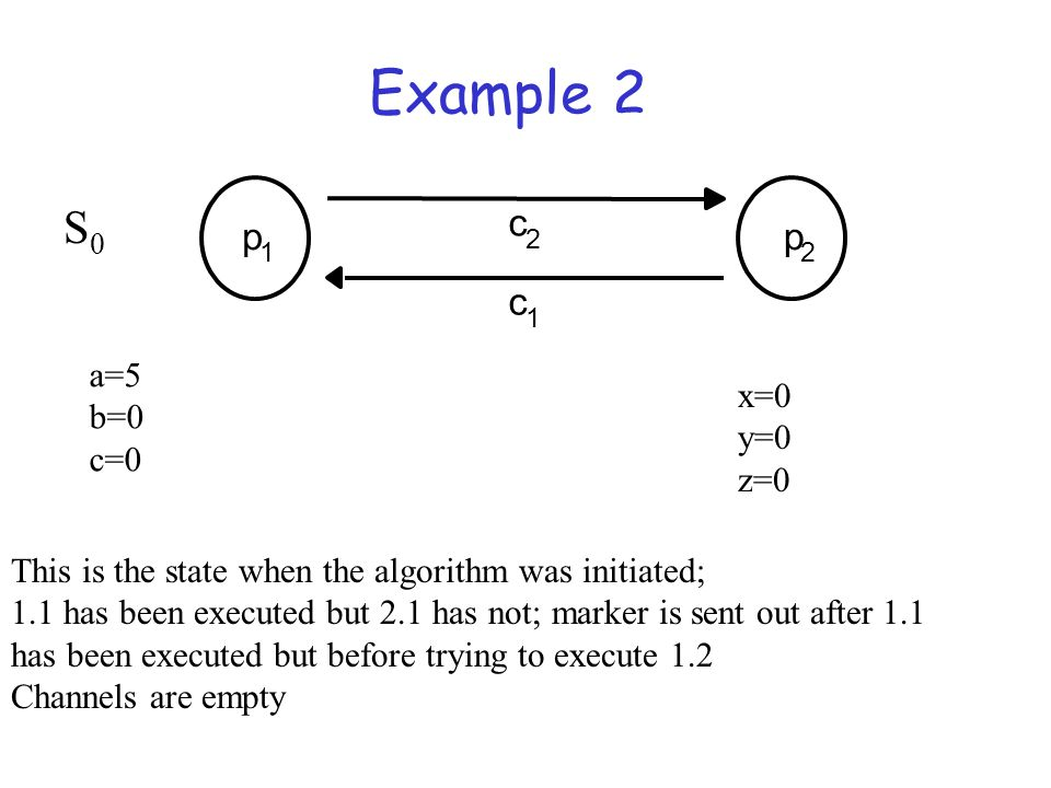 Example 2 p 1 p 2 c 2 c 1 a=5 b=0 c=0 This is the state when the algorithm was initiated; 1.1 has been executed but 2.1 has not; marker is sent out af