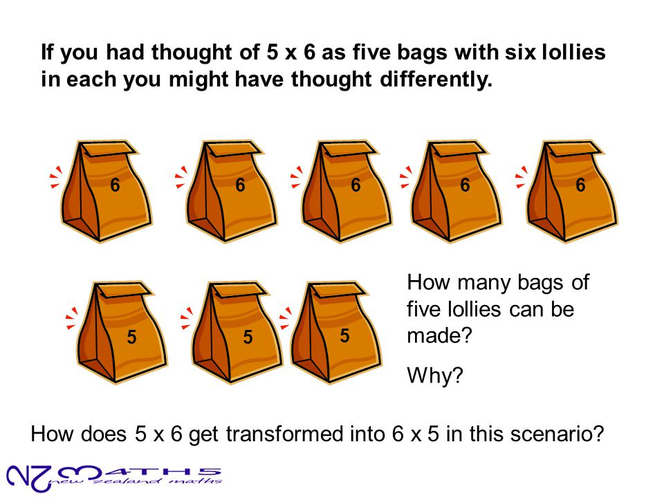 If you had thought of 5 x 6 as five bags with six lollies in each you might have thought differently. How does 5 x 6 get transformed into 6 x 5 in thi