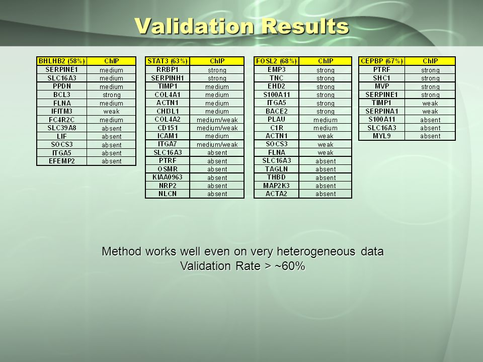 Validation Results Method works well even on very heterogeneous data Validation Rate > ~60%