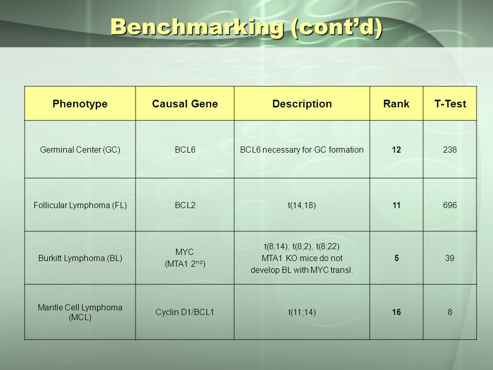 Benchmarking (cont'd) PhenotypeCausal GeneDescriptionRankT-Test Germinal Center (GC)BCL6BCL6 necessary for GC formation12238 Follicular Lymphoma (FL)B