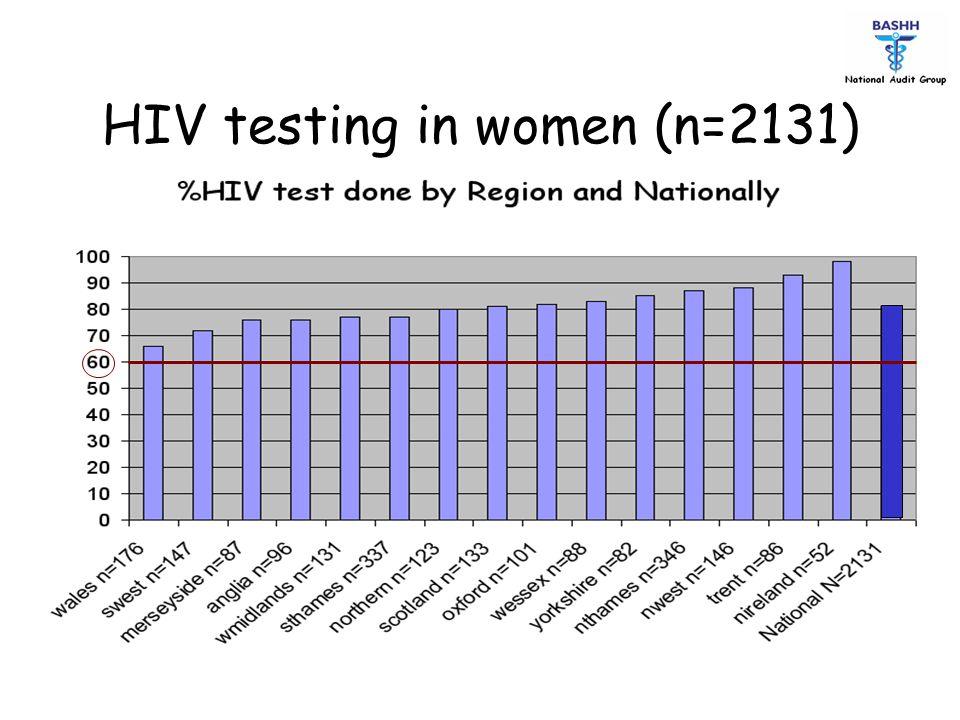 HIV testing in women (n=2131)