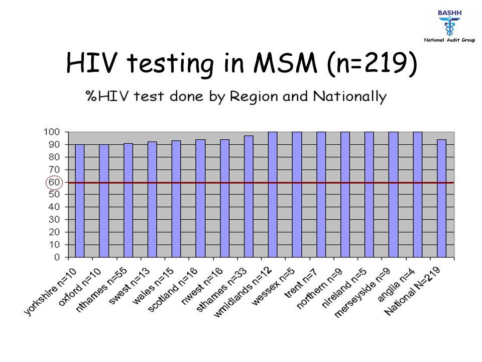 HIV testing in MSM (n=219)