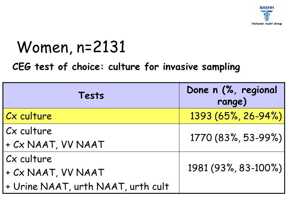 Tests Done n (%, regional range) Cx culture1393 (65%, 26-94%) Cx culture + Cx NAAT, VV NAAT 1770 (83%, 53-99%) Cx culture + Cx NAAT, VV NAAT + Urine N