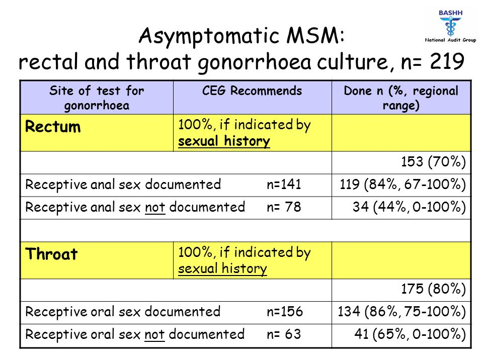 Asymptomatic MSM: rectal and throat gonorrhoea culture, n= 219 Site of test for gonorrhoea CEG RecommendsDone n (%, regional range) Rectum 100%, if in