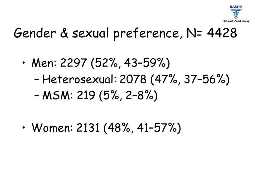 Gender & sexual preference, N= 4428 Men: 2297 (52%, 43–59%) –Heterosexual: 2078 (47%, 37–56%) –MSM: 219 (5%, 2–8%) Women: 2131 (48%, 41–57%)