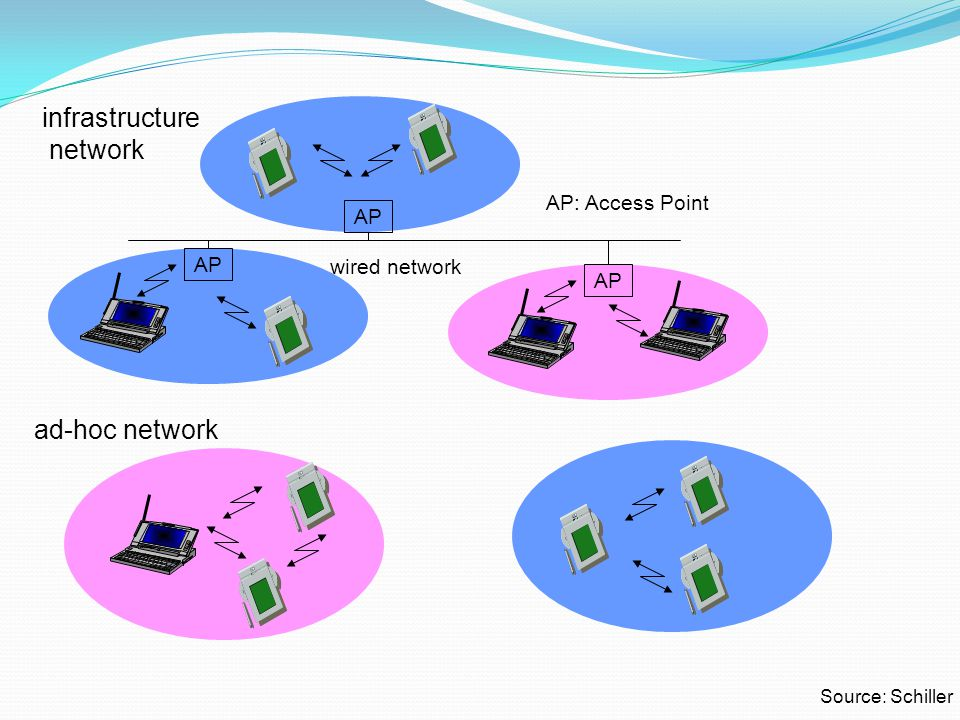 IEEE 802.11 Architecture (model) Distribution system (DS) – the network backbone Access point (AP) – a bridge or relay Basic service set (BSS) Stations competing for access to shared wireless medium Isolated or connected to backbone DS through AP The entity in which the stations are within range of each other although BSSs can easily overlap Extended service set (ESS) Two or more basic service sets interconnected by DS usually a wired LAN