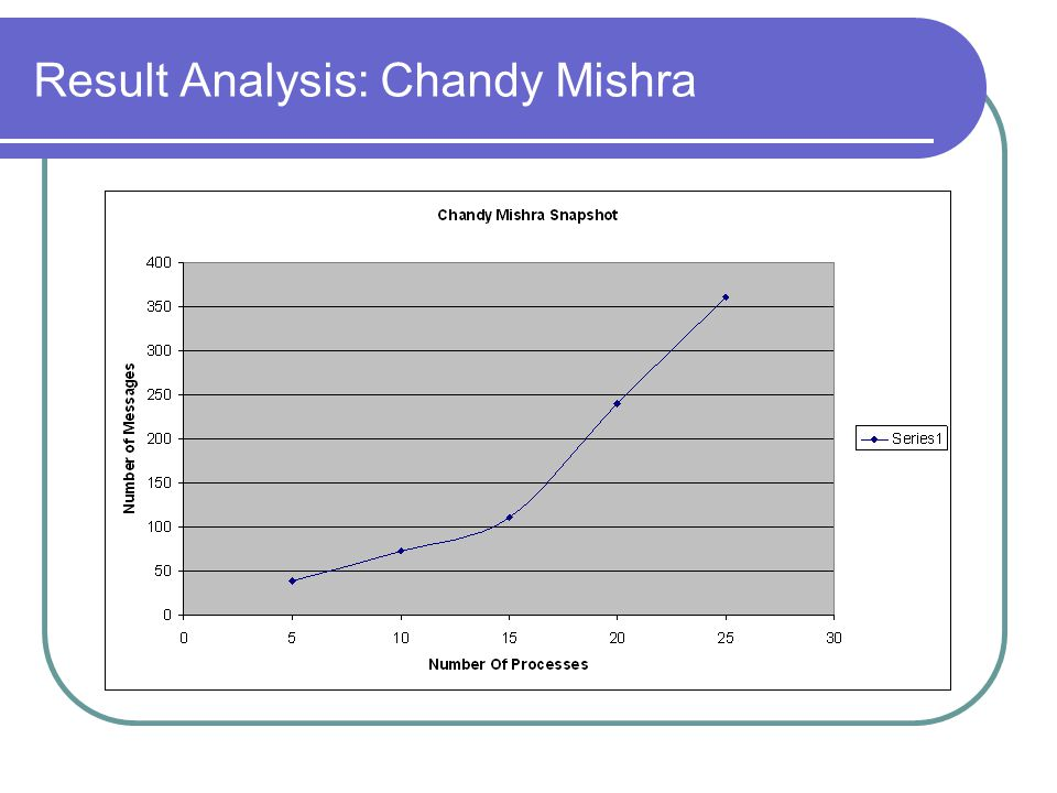 Result Analysis: Chandy Mishra