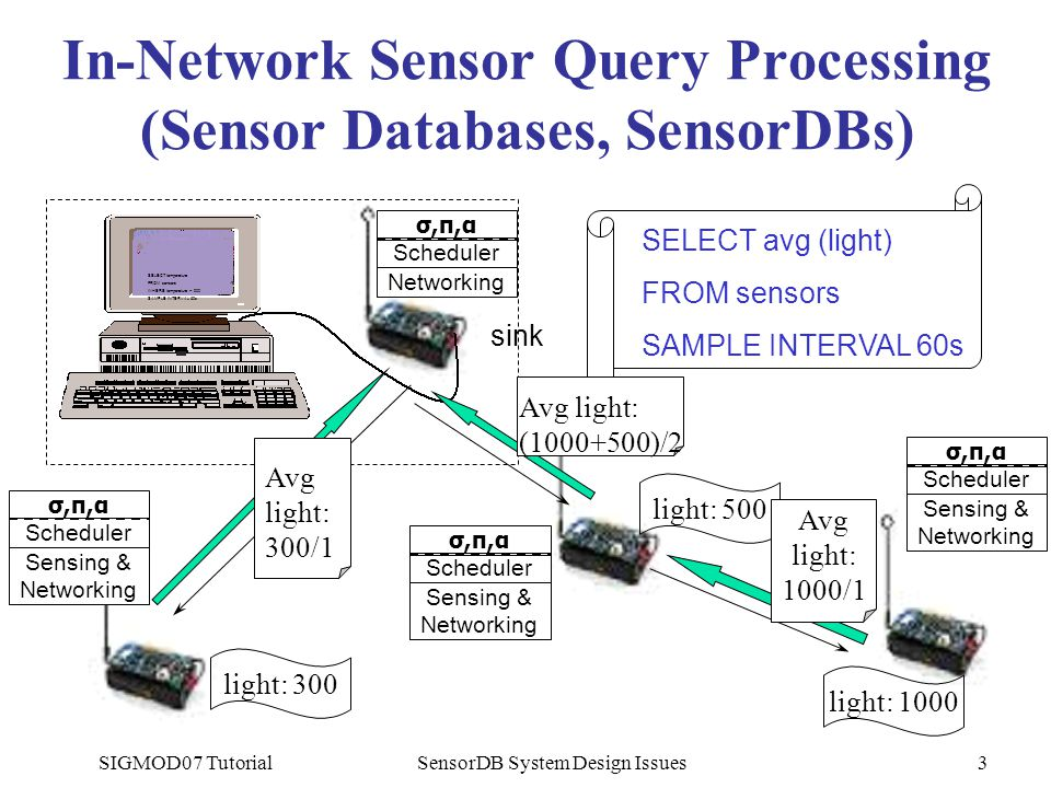 SIGMOD07 TutorialSensorDB System Design Issues3 In-Network Sensor Query Processing (Sensor Databases, SensorDBs) sink SELECT temperature FROM sensors WHERE temperature > 900 SAMPLE INTERVAL 60s σ,π,ασ,π,α Scheduler Sensing & Networking σ,π,ασ,π,α Scheduler Sensing & Networking σ,π,ασ,π,α Scheduler Sensing & Networking σ,π,ασ,π,α Scheduler Networking SELECT avg (light) FROM sensors SAMPLE INTERVAL 60s light: 1000 light: 500 light: 300 Avg light: 300/1 Avg light: 1000/1 Avg light: (1000+500)/2