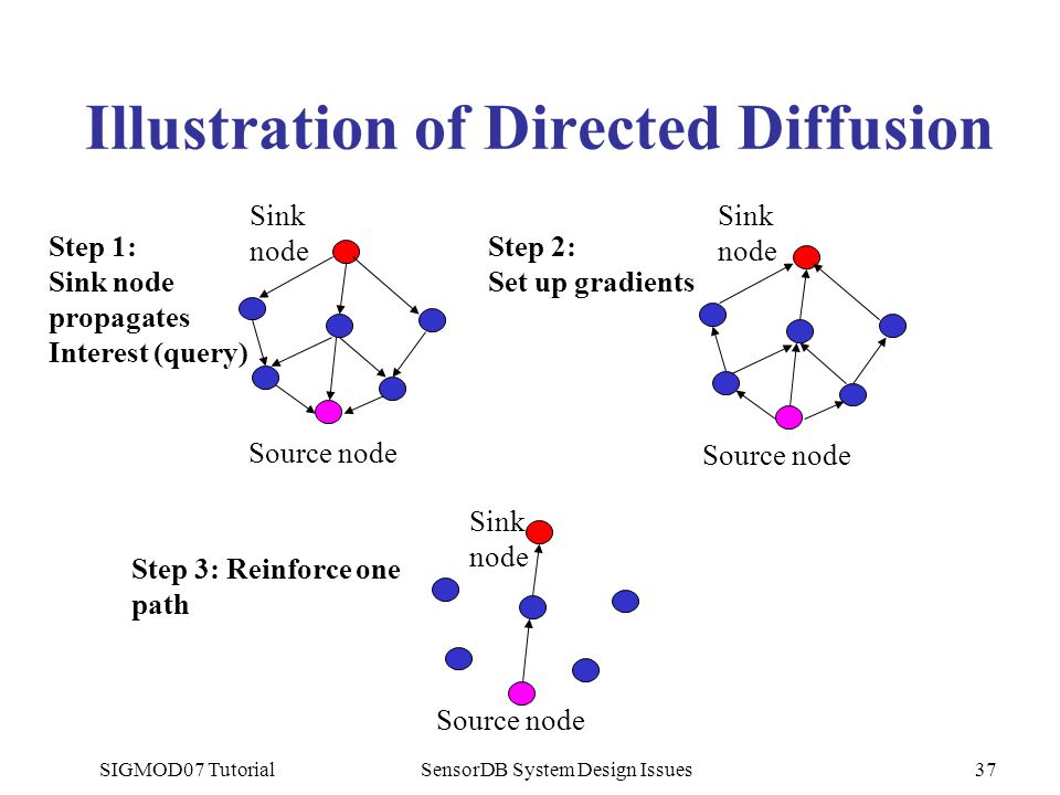 SIGMOD07 TutorialSensorDB System Design Issues37 Illustration of Directed Diffusion Sink node Source node Sink node Source node Sink node Step 3: Reinforce one path Step 1: Sink node propagates Interest (query) Step 2: Set up gradients