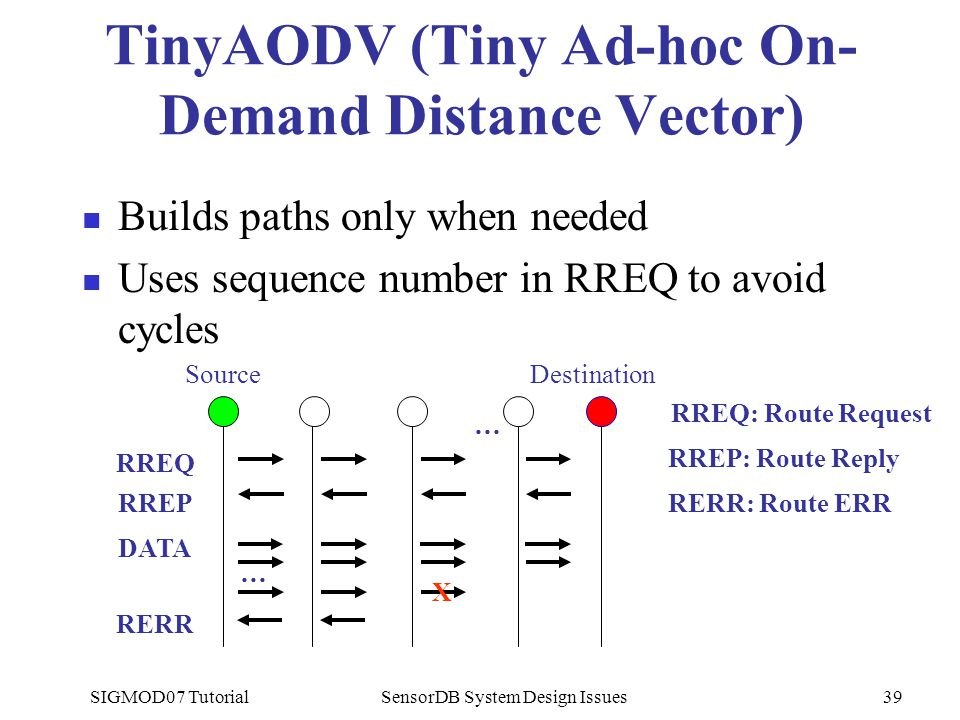 SIGMOD07 TutorialSensorDB System Design Issues39 TinyAODV (Tiny Ad-hoc On- Demand Distance Vector) Builds paths only when needed Uses sequence number in RREQ to avoid cycles RREQ RREQ: Route Request RREP: Route Reply RERR: Route ERRRREP DATA X RERR … SourceDestination …