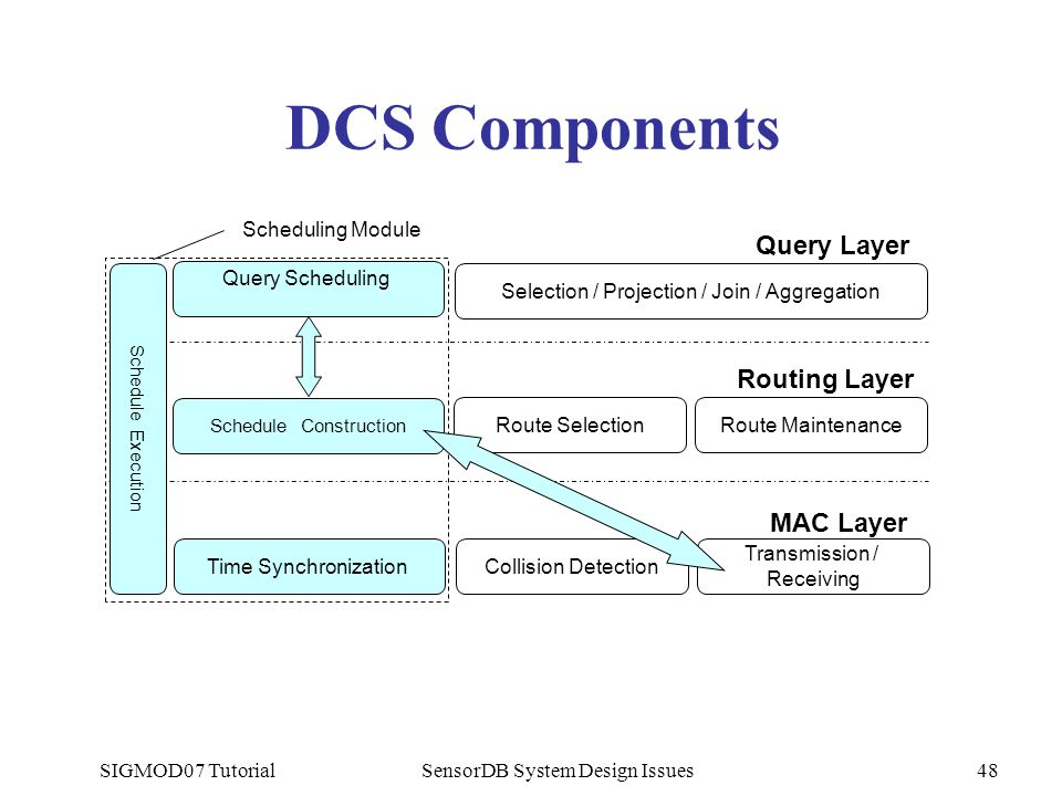 SIGMOD07 TutorialSensorDB System Design Issues48 DCS Components Routing Layer Query Layer MAC Layer Route Maintenance Selection / Projection / Join /