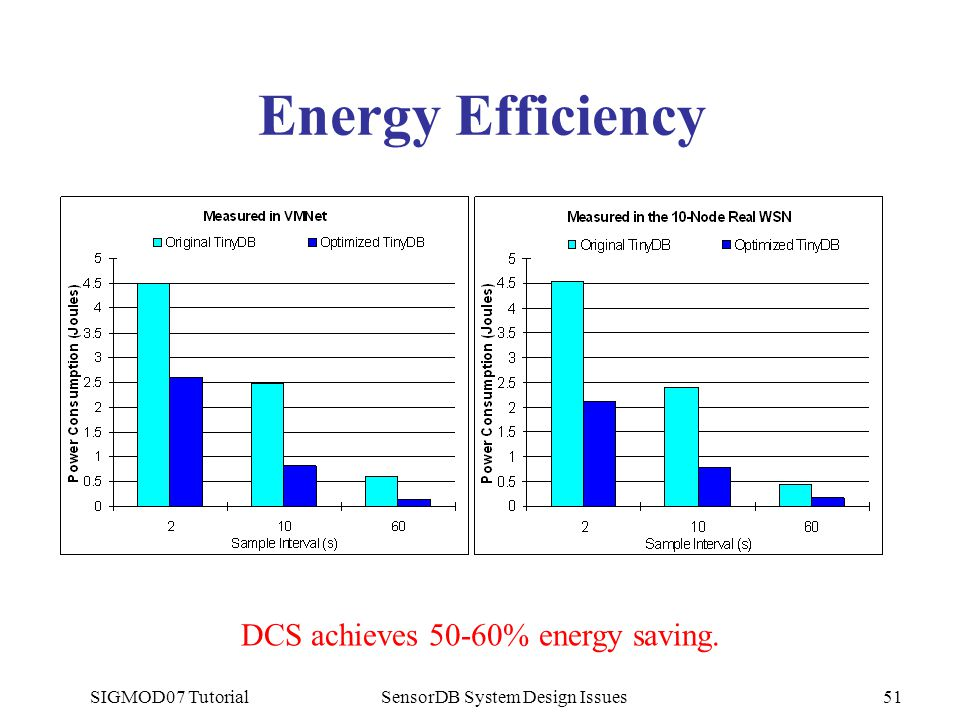 SIGMOD07 TutorialSensorDB System Design Issues51 Energy Efficiency DCS achieves 50-60% energy saving.