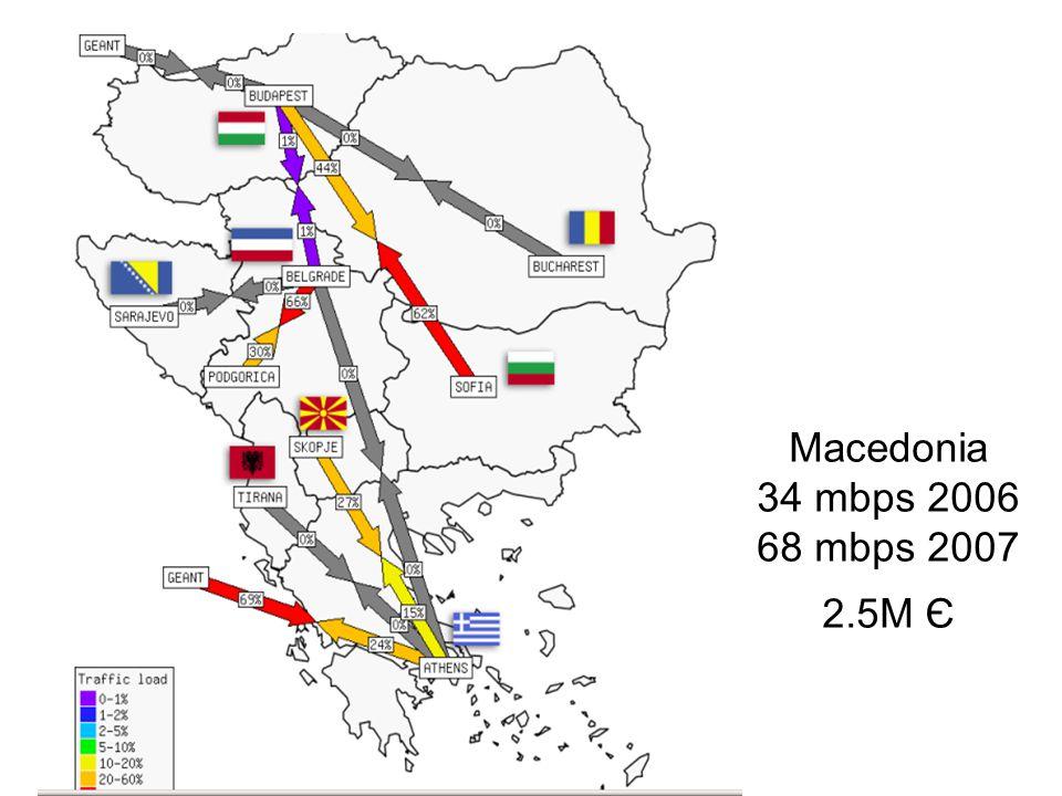 Macedonia 34 mbps 2006 68 mbps 2007 2.5М Є