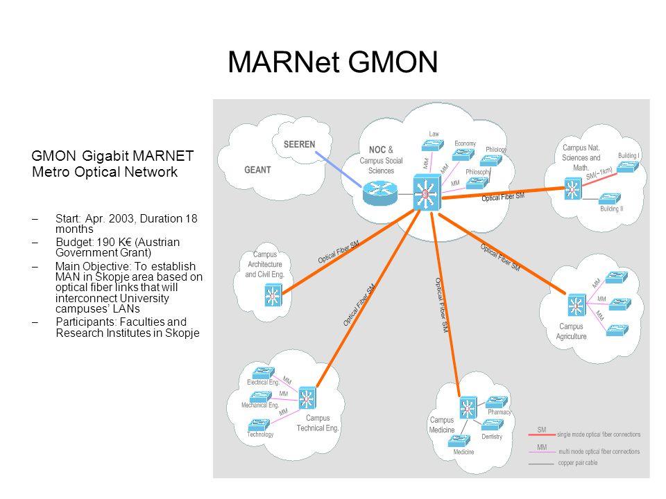 MARNet GMON GMON Gigabit MARNET Metro Optical Network –Start: Apr.