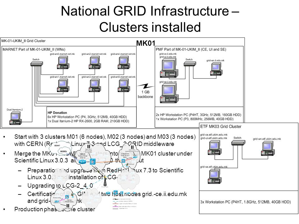 National GRID Infrastructure – Clusters installed Start with 3 clusters M01 (6 nodes), M02 (3 nodes) and M03 (3 nodes) with CERN (Red Hat) Linux 7.3 and LCG_2 GRID middleware Merge the MK01 and MK02 clusters into the new MK01 cluster under Scientific Linux 3.0.3 and LCG-2_4_0 throughout –Preparation and upgrade from RedHat Linux 7.3 to Scientific Linux 3.0.3 and installation of LCG-2_3_0 –Upgrading to LCG-2_4_0 –Certification of RA, GIM and two host nodes grid.-ce.ii.edu.mk and grid-se.ii.edu.mk Production phase of the cluster MK01