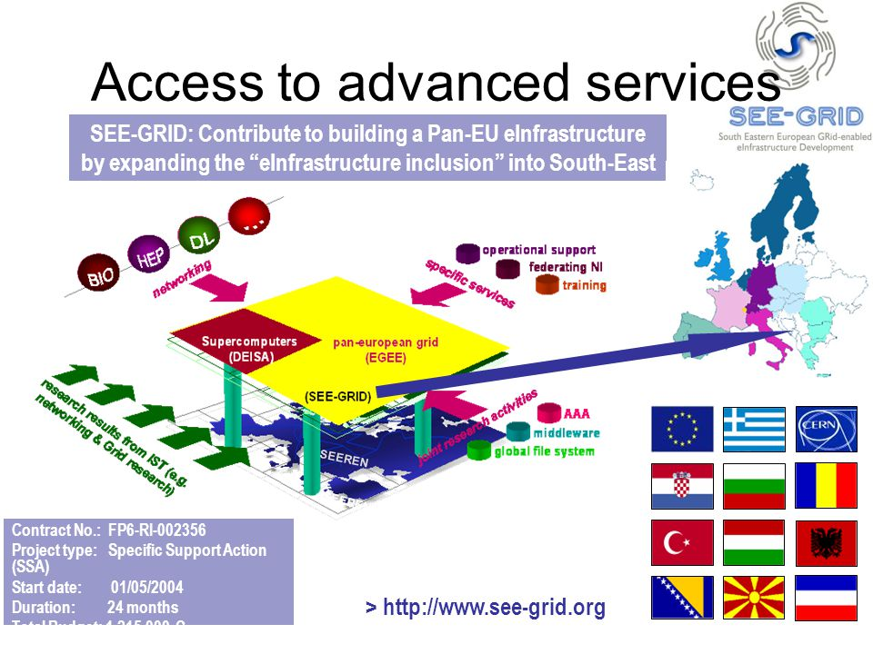 SEE-GRID: Contribute to building a Pan-EU eInfrastructure by expanding the eInfrastructure inclusion into South-East Europe SEEREN Contract No.: FP6-RI-002356 Project type: Specific Support Action (SSA) Start date: 01/05/2004 Duration: 24 months Total Budget: 1,215,000 Є SEEREN > http://www.see-grid.org Access to advanced services