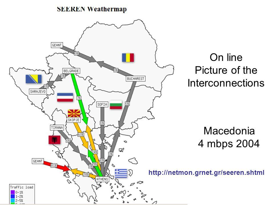On line Picture of the Interconnections http://netmon.grnet.gr/seeren.shtml Macedonia 4 mbps 2004